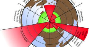 planetary boundaries credit Azotecopy